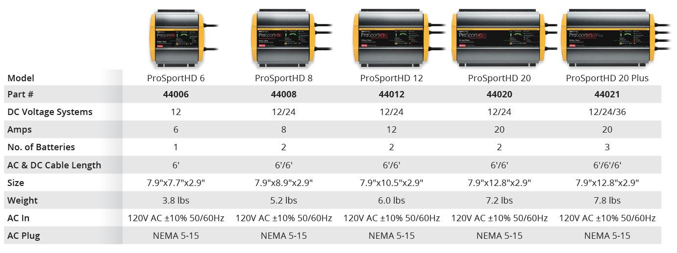 promariner-prosport-compare